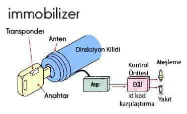 Elektronik Anahtar